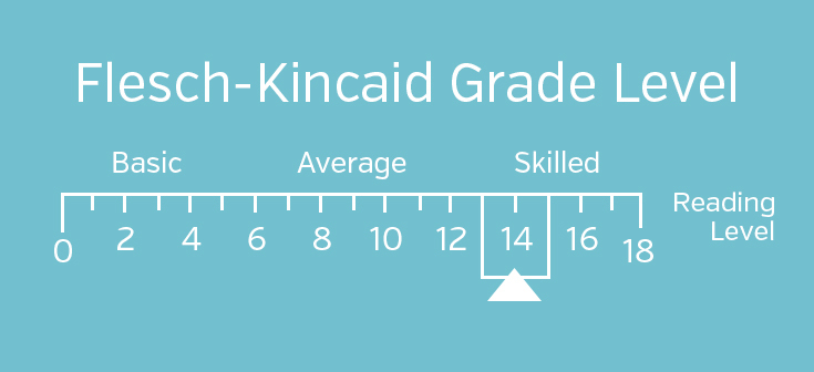 Flesch-Kincaid reading level scale by grade
