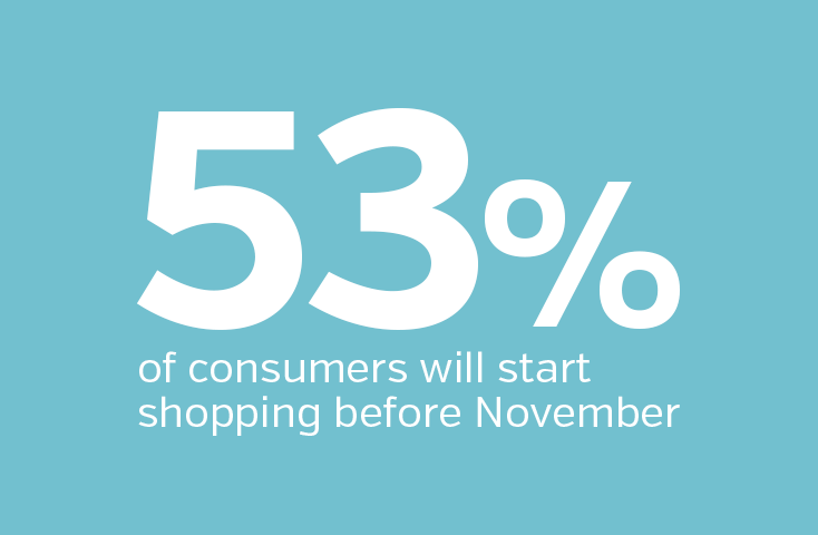 53 percent of consumers will start shopping before November