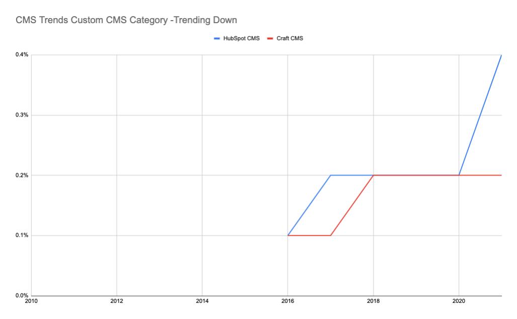 CMS Trends trending down