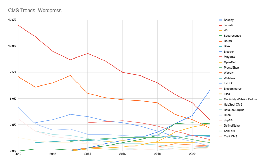 CMS Trends without Wordpress