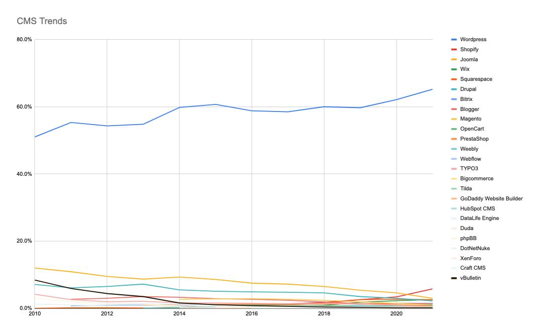 CMS Trends